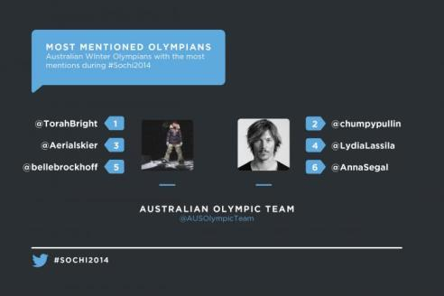 Olympic_Graphics_Most_Mentioned_AU