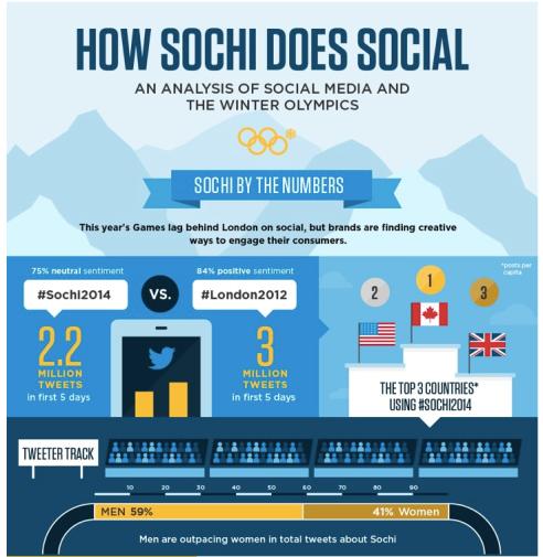 Graph from socialmediatoday.com